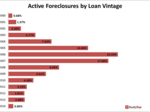 Orlando 8th-worst for foreclosures in first half 2015, RealtyTrac says