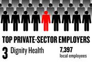 No. 3. Dignity Health, in Rancho Cordova, has 7,397 local employees.