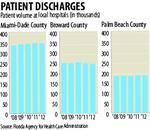 South Florida hospital volume dips