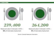 Colorado restaurant jobs.