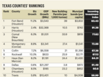 Collin, Rockwall and Dallas counties rank highly for investment, economic growth