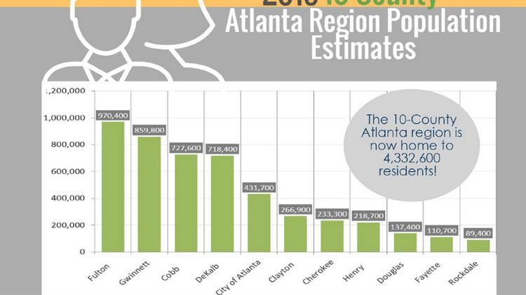 Which metro Atlanta county's population grew the most last