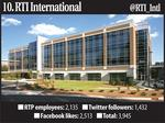 Slideshow: Ranking RTP's largest employers by social media