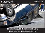 North Carolina's most dangerous cities for driving (slideshow)