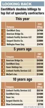 Centimark grows to top specialty contractors list