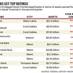 35 South Florida banks receive Bauer Financial's highest ratings