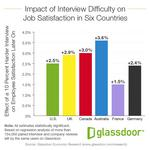 Tough interviews lead to happier workers, report says