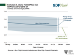 Atlanta Fed: Economy to grow at 1.9% in 4Q