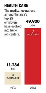 As Charlotte area's population grows and ages, health-care systems have evolved into leading employers