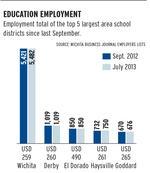 Wichita jobs snapshot —Education