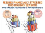 Pressure to overspend rising this holiday season, SunTrust says