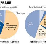 City of Atlanta eyes 10,000 jobs, $1.5B in investment