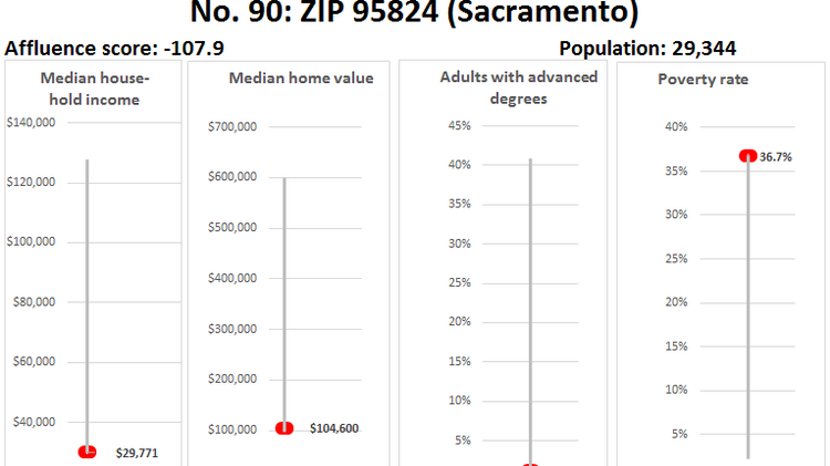 Meet Sacramento S Wealthiest Zip Codes Interactive Map