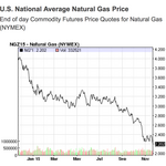 Weak natural gas prices leading to bigger savings for Piedmont Natural Gas customers this winter
