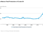 Here's how much NM's oil rig count has declined so far