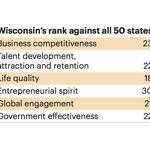 How Wisconsin ranks for business compared with the U.S.