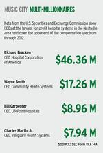 Health care executives get top pay