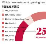 Here are the restaurants readers are most excited about