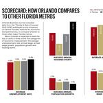 Central Florida's 2016 forecast: Expect job growth, a 100 percent chance of new construction
