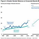 New report offers a grim timeline for gender parity in the boardroom