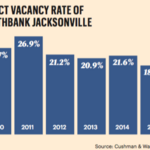 Northbank vacancy lowest point since 2006