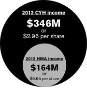 Sources: Community Health Systems (NYSE: CYH); Health Management Associates (NYSE: HMA)