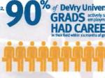 DeVry University to settle federal lawsuit for $100M