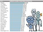 Report: Raleigh among top cities with jobs 'least likely to be taken over by robots'