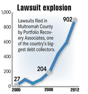 Debt collection lawsuits have ballooned in Multnomah County.