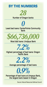 Recovering Oregon banks continue to purge bad debt