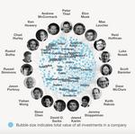 Here's one way to look at the long reach of the 'PayPal Mafia'