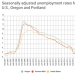 Oregon jobs report echoes booms of the '90s and 2000s