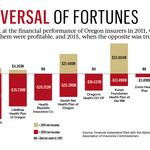 Elizabeth Hayes: The rapid reversal of fortunes for Oregon insurers