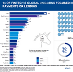 19 fintech unicorns that might end up being real (Infographic)