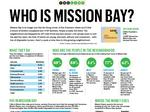 Who is Mission Bay, really? Residents say it's a lot more complex than it seems