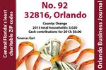 Least charitable ZIP codes in Central Florida