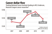 Tracking National Cancer Institute funding to M.D. Anderson, Houston's largest cancer researcher* * all dollars in thousands