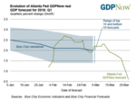 Atlanta Fed: Economy growing at 0.6 percent
