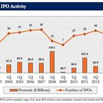 What will it take to get IPOs going again after worst quarter since the Great Recession?
