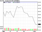 Rift emerges between stock market and oil prices