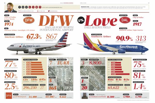 Head to head: Comparing DFW and Love Field airports - Dallas
