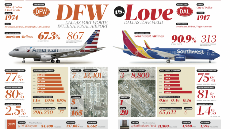Head To Head Comparing Dfw And Love Field Airports