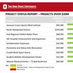 Ohio State construction update; provost will rank school's many million-dollar projects
