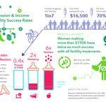STUDY: Your job has a big impact on fertility treatment success