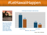How far has the Let Hawaii Happen campaign reached?