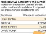 AZ ranks third-lowest in state income tax per capita