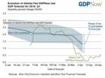 Atlanta Fed says economy grew 0.6 percent in first quarter