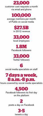 Publix on social media