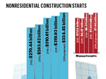 The List: The largest general contractors in Massachusetts