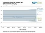 Atlanta Fed: Q2 economy growing at 2.2 percent